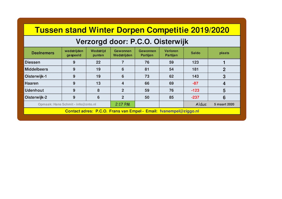 Tussen stand Winter Dorpen Competitie 2019 A 9 page 0